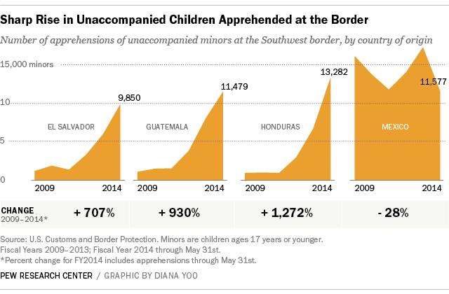 En esta gráfica elaborada por el Pew Research Center muestra el aumento significativo de ingreso de menores de edad a los Estados Unidos. Guatemala ocupa el segundo lugar después de Honduras. Fuente: Patrulla Fronteriza. Infografía: Pew Research Center