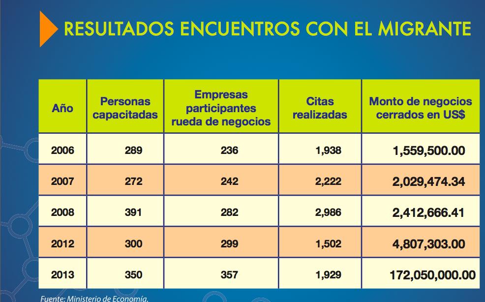 Resultados encuentro con migrante hasta 2013